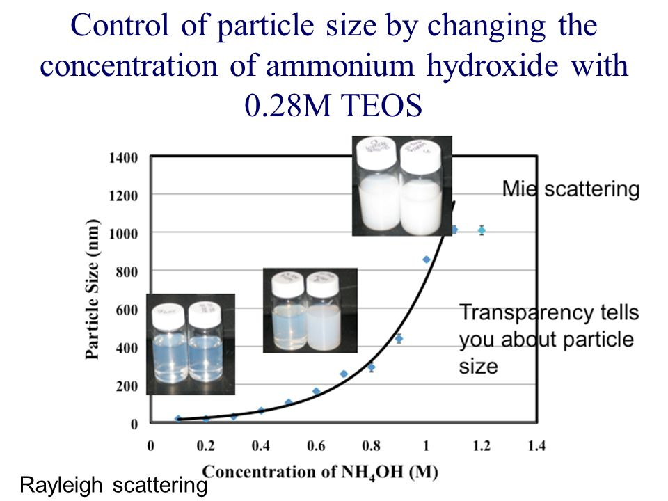 Control of particle size by changing the concentration of ammonium hydroxide with 0.28M TEOS