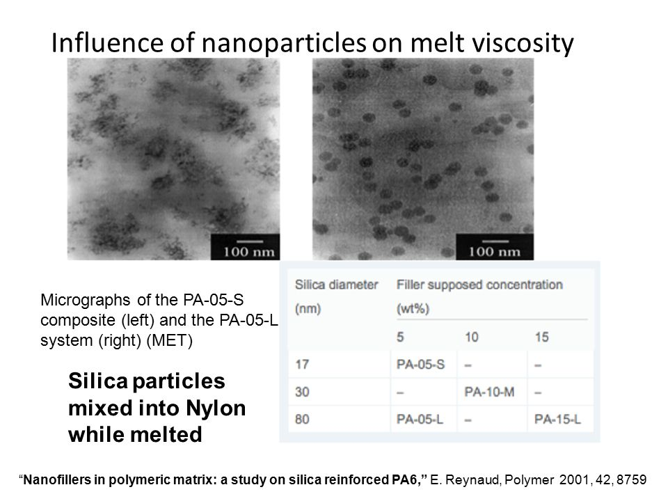 Influence of nanoparticles on melt viscosity