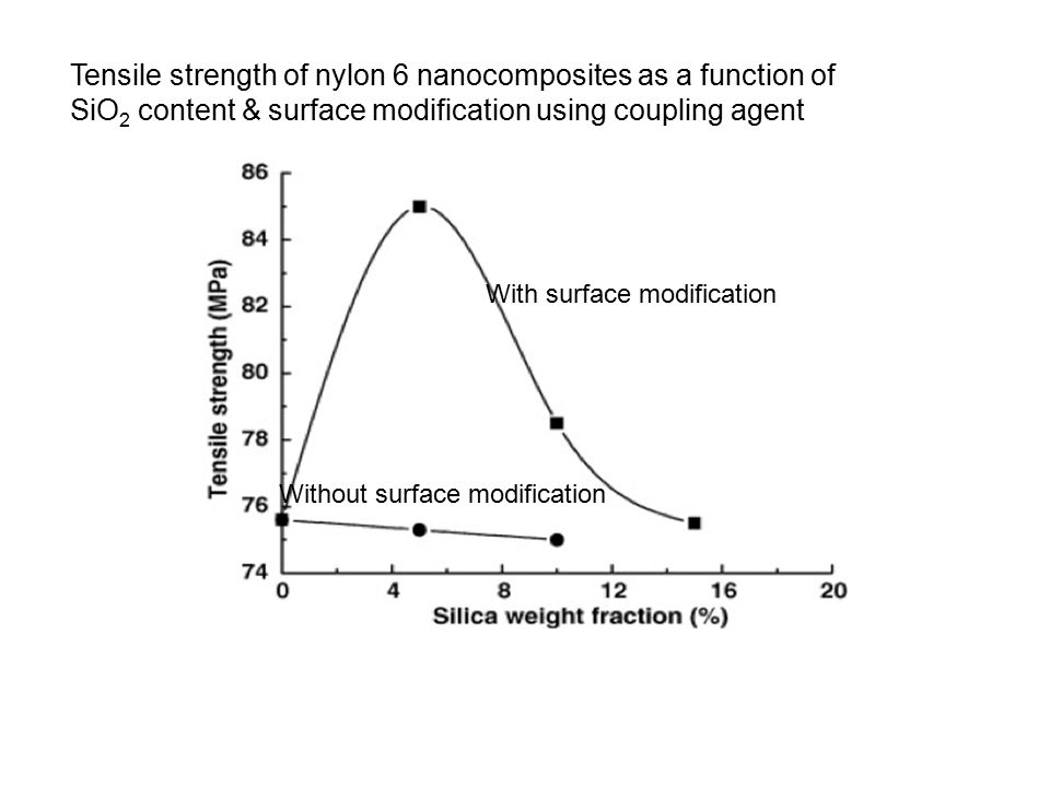 Tensile strength of nylon 6 nanocomposites as a function of SiO2 content & surface modification using coupling agent
