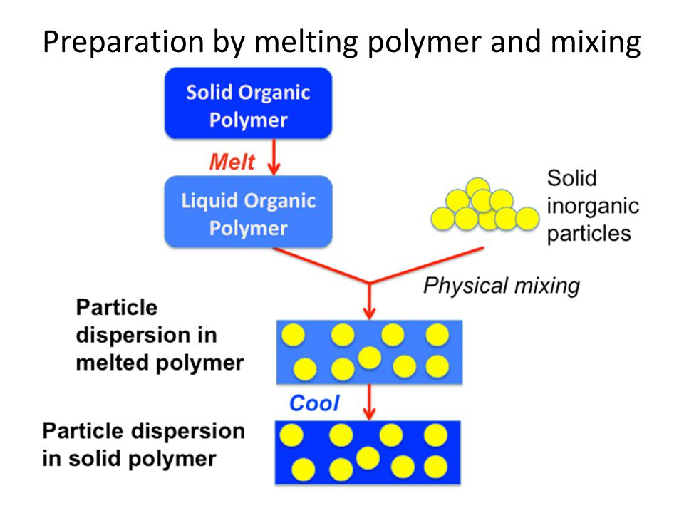 Preparation by melting polymer and mixing