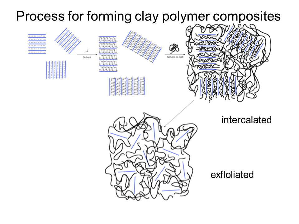 Process for forming clay polymer composites