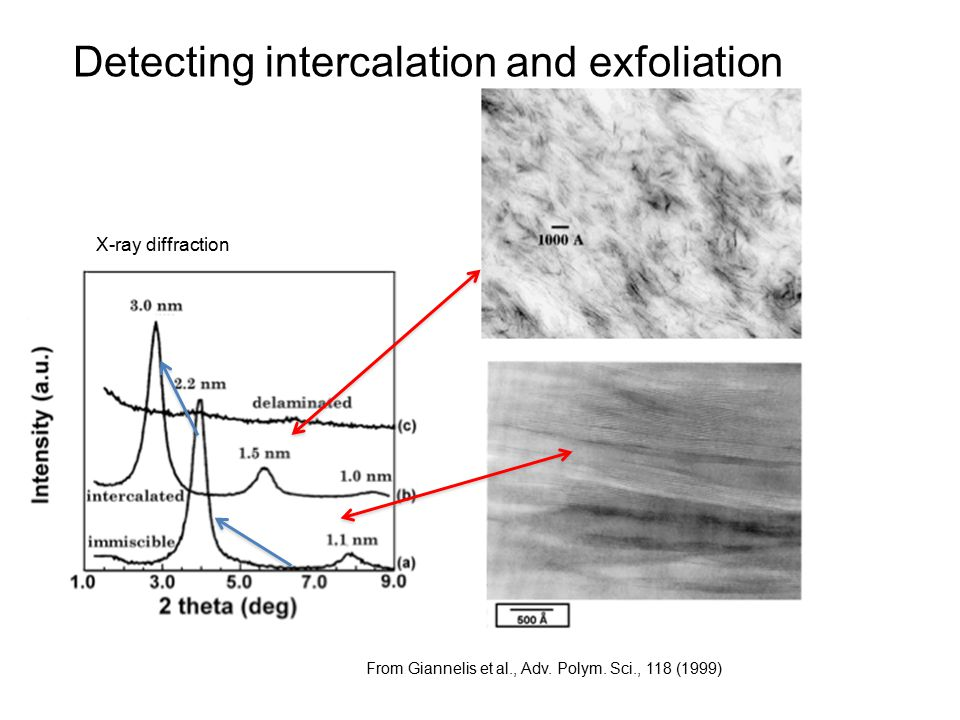 Detecting intercalation and exfoliation