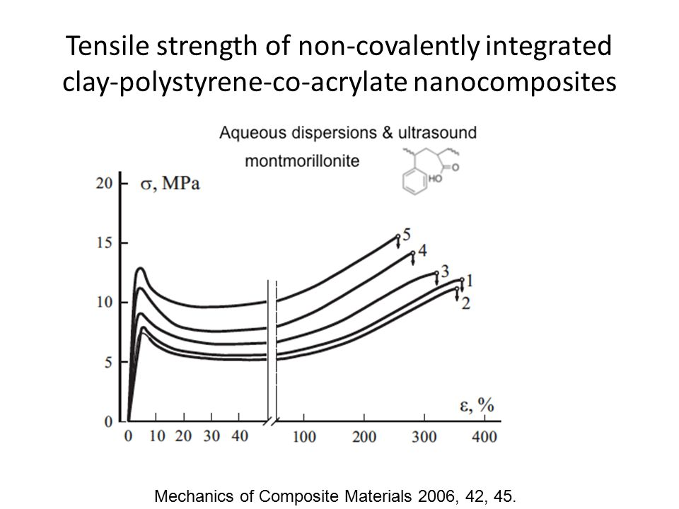 Tensile strength of non-covalently integrated clay-polystyrene-co-acrylate nanocomposites