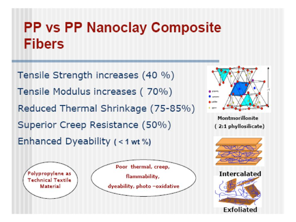 Just some data for polypropylene-clay composites