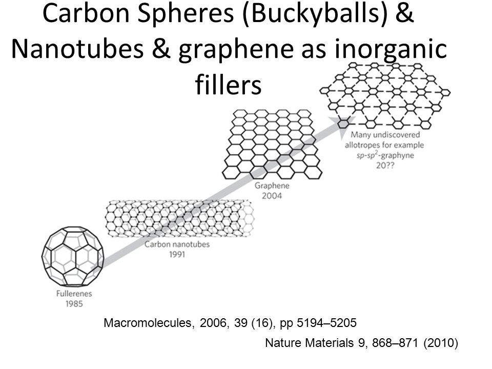 Carbon Spheres (Buckyballs) & Nanotubes & graphene as inorganic fillers