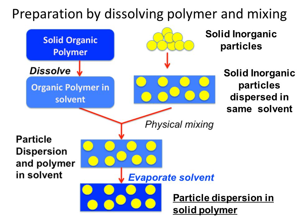 Preparation by dissolving polymer and mixing