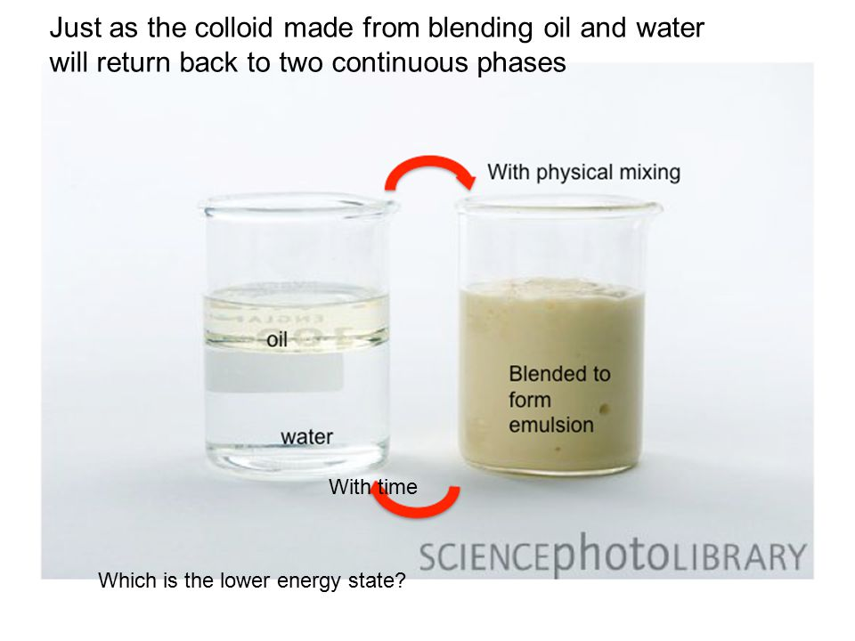Just as the colloid made from blending oil and water will return back to two continuous phases