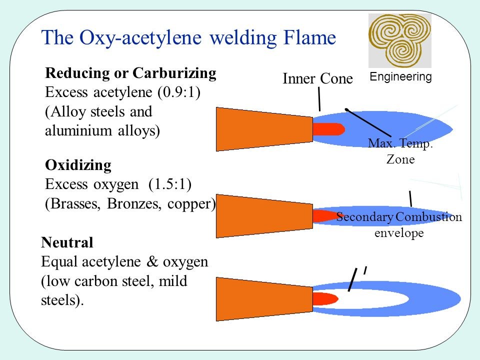 Secondary Combustion envelope