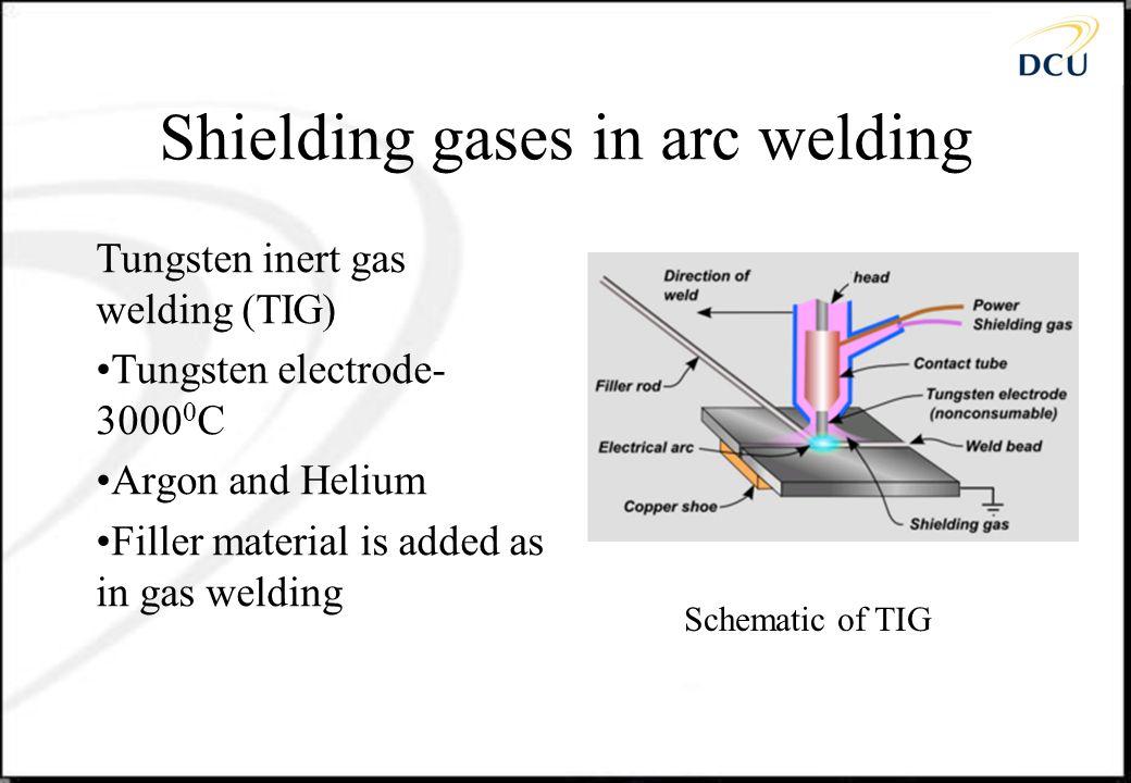 Shielding gases in arc welding