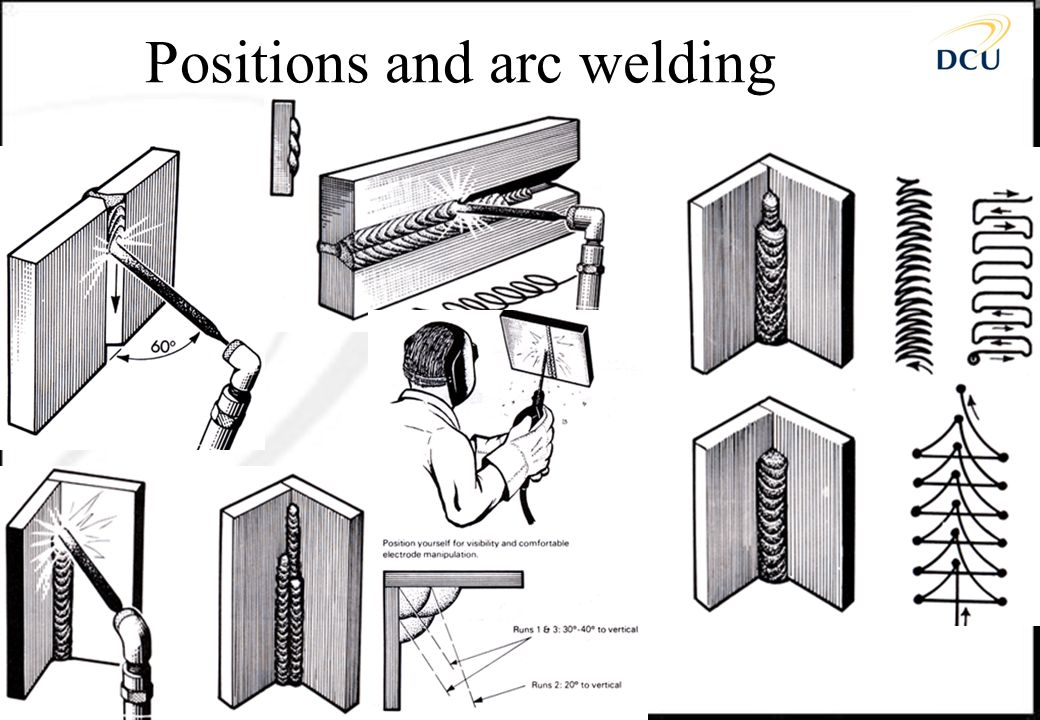 Positions and arc welding