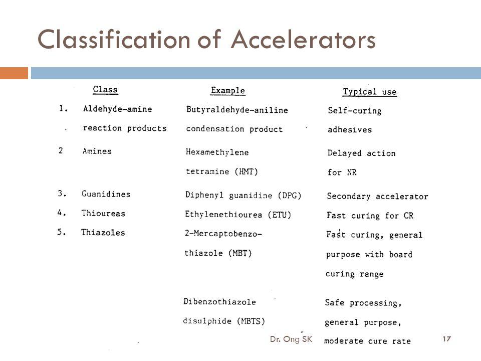 Classification of Accelerators