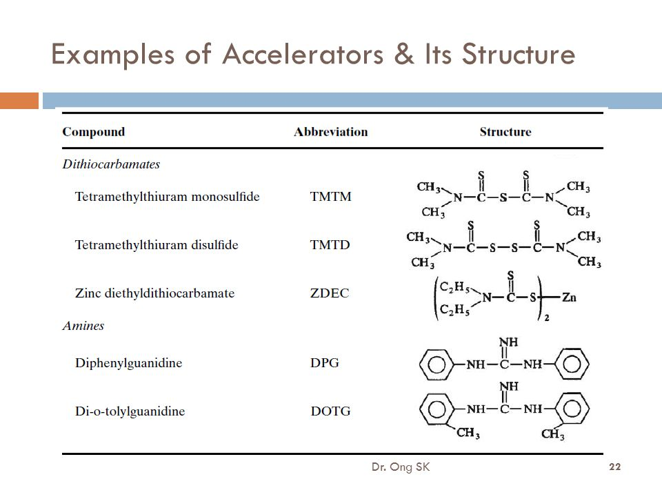 Examples of Accelerators & Its Structure