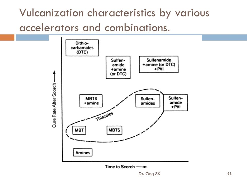 8/16/2012 Vulcanization characteristics by various accelerators and combinations. Dr. Ong SK