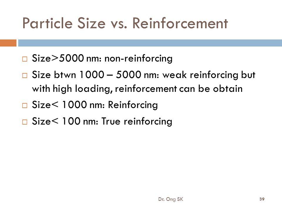 Particle Size vs. Reinforcement