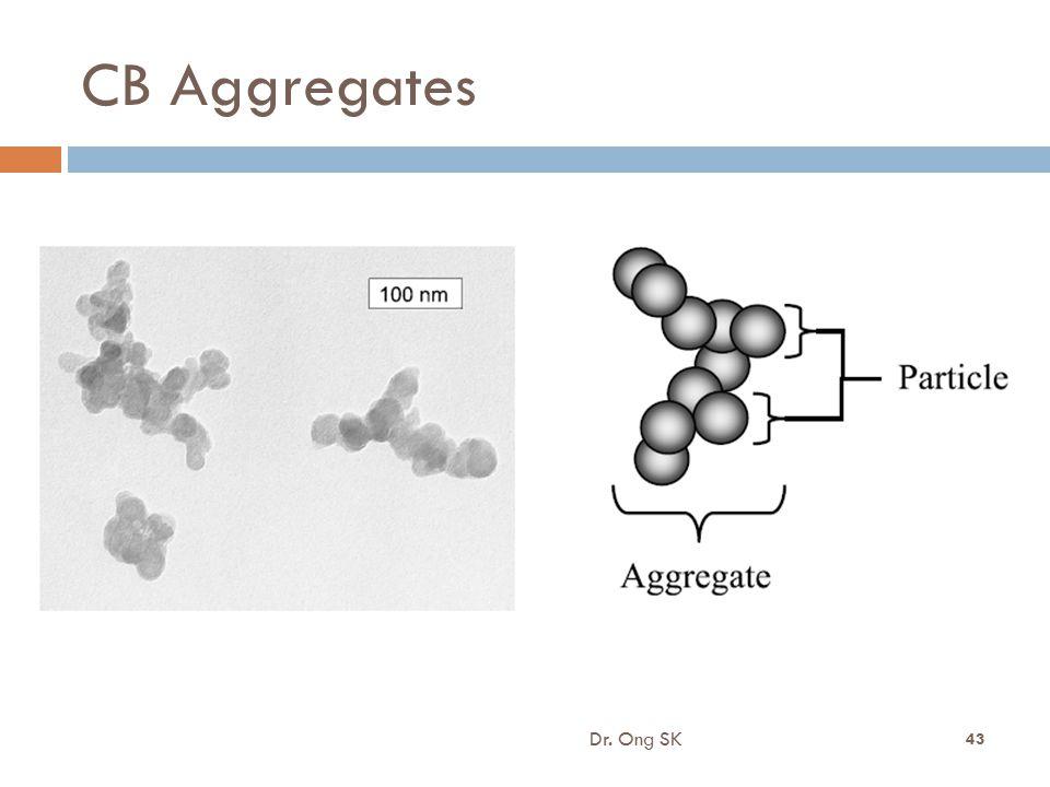 8/16/2012 CB Aggregates Dr. Ong SK