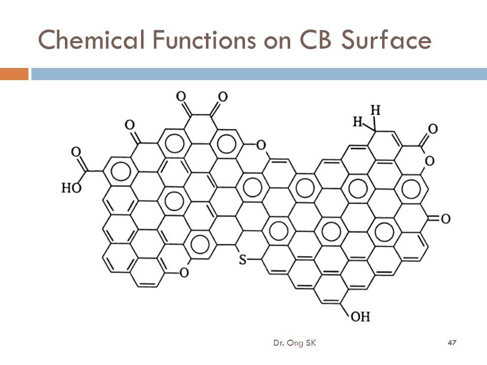 Chemical Functions on CB Surface
