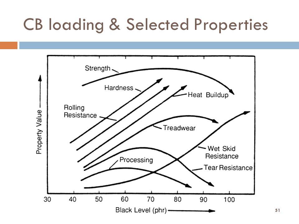 CB loading & Selected Properties