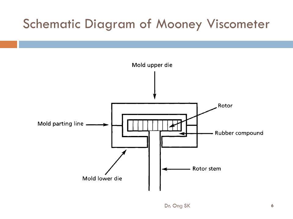 Schematic Diagram of Mooney Viscometer