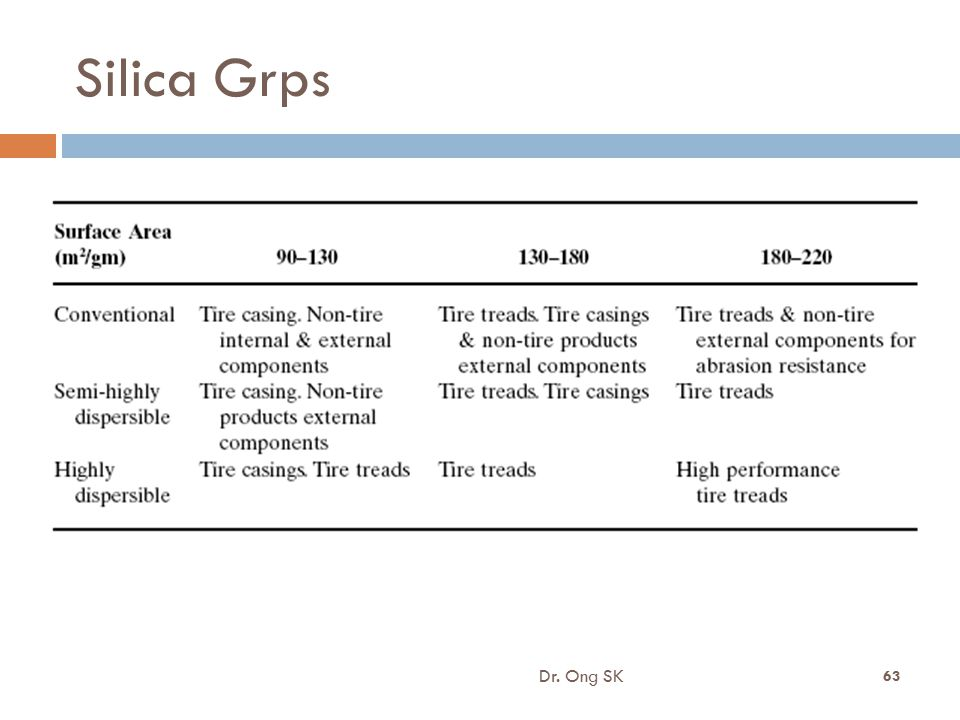 8/16/2012 Silica Grps Dr. Ong SK