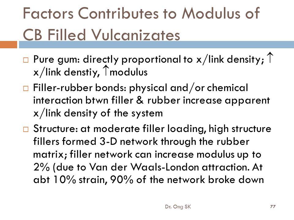Factors Contributes to Modulus of CB Filled Vulcanizates