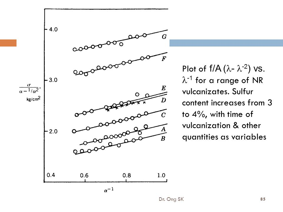 Plot of f/A (l- l-2) vs. l-1 for a range of NR vulcanizates. Sulfur
