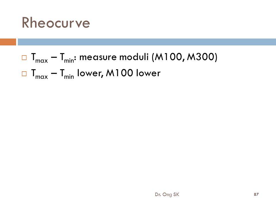 Rheocurve Tmax – Tmin: measure moduli (M100, M300)