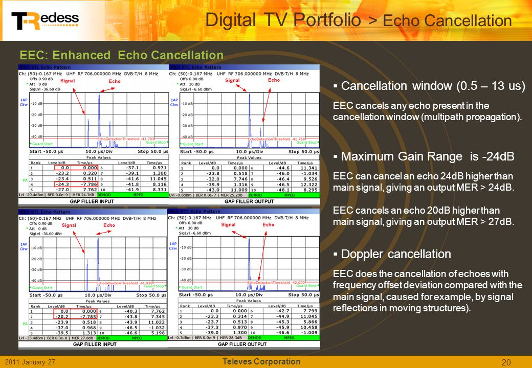 Digital TV Portfolio > Echo Cancellation