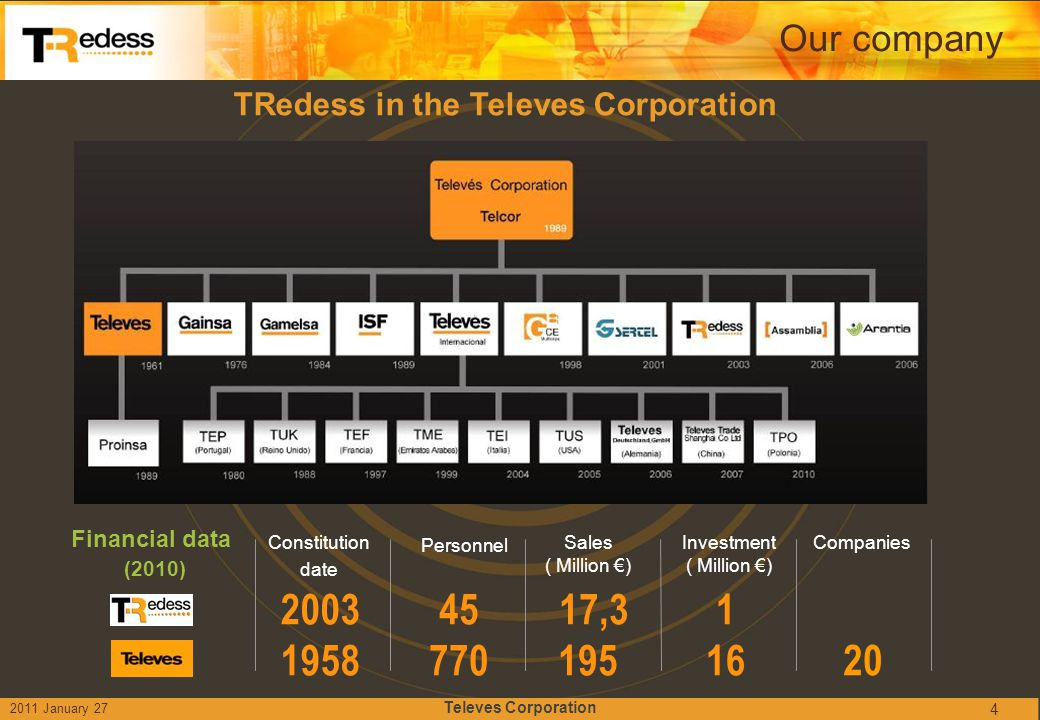 TRedess in the Televes Corporation