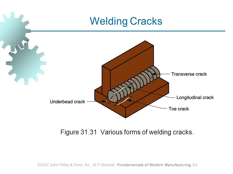 Figure 31.31 Various forms of welding cracks.