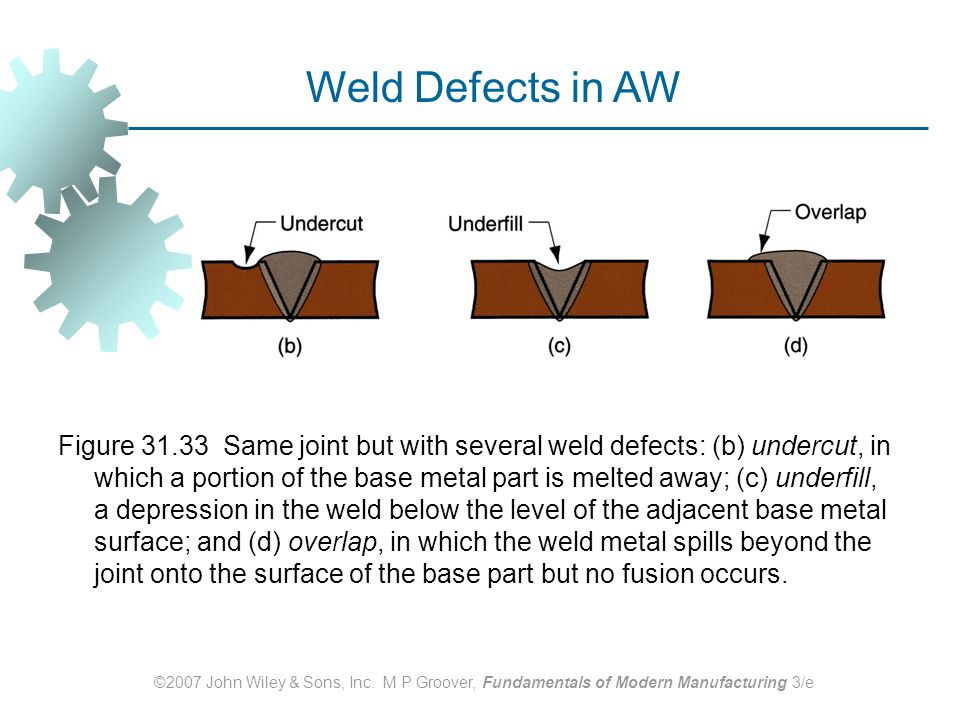 Weld Defects in AW