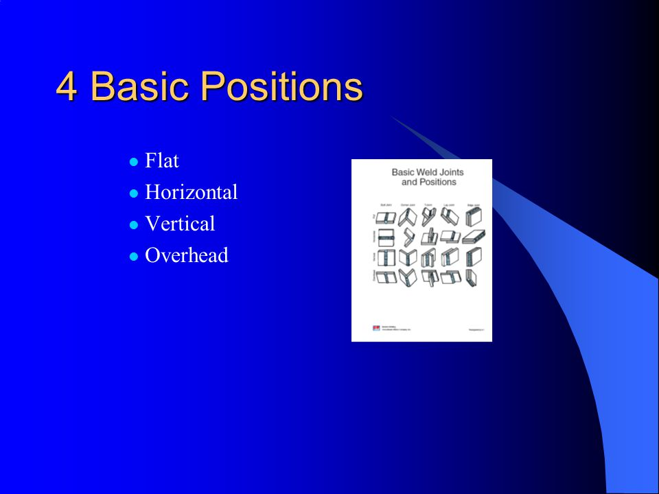4 Basic Positions Flat Horizontal Vertical Overhead