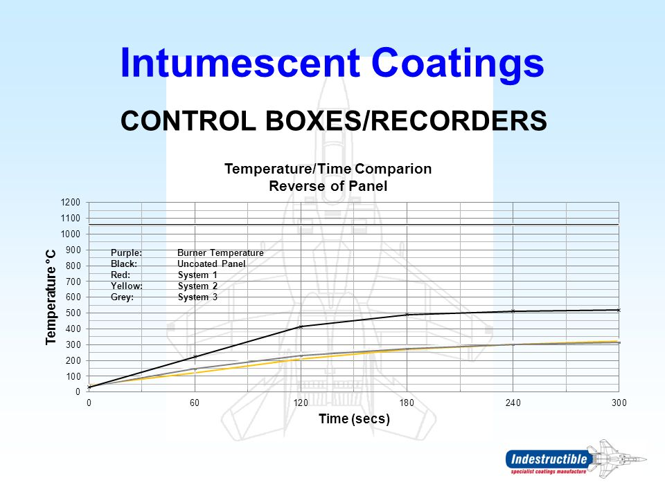 CONTROL BOXES/RECORDERS