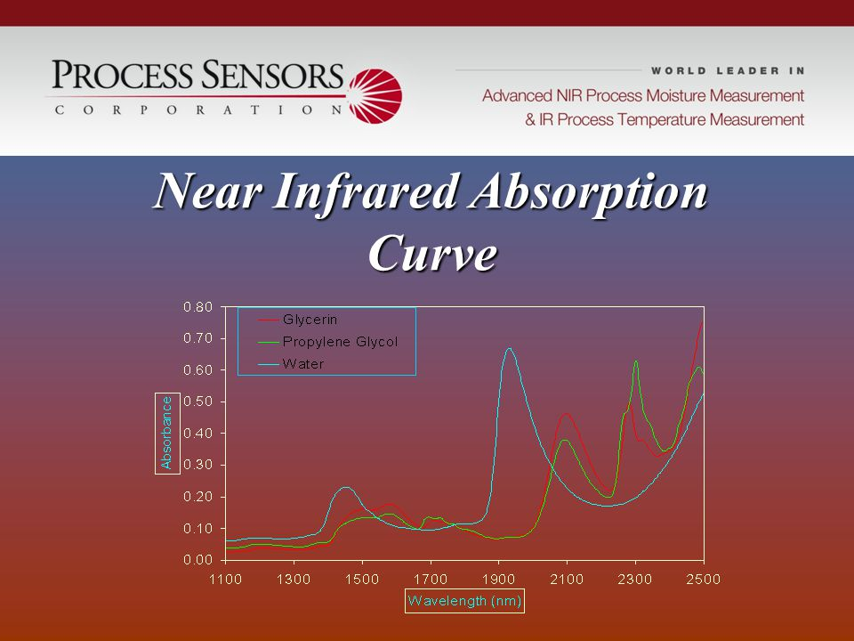 Near Infrared Absorption Curve
