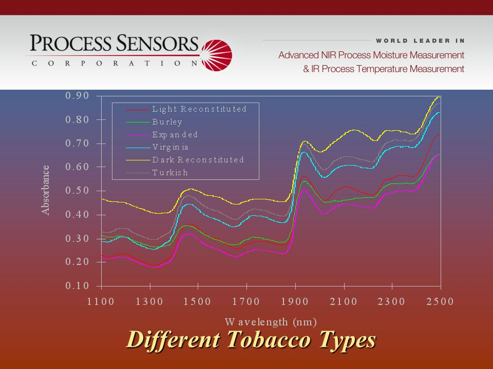 Different Tobacco Types