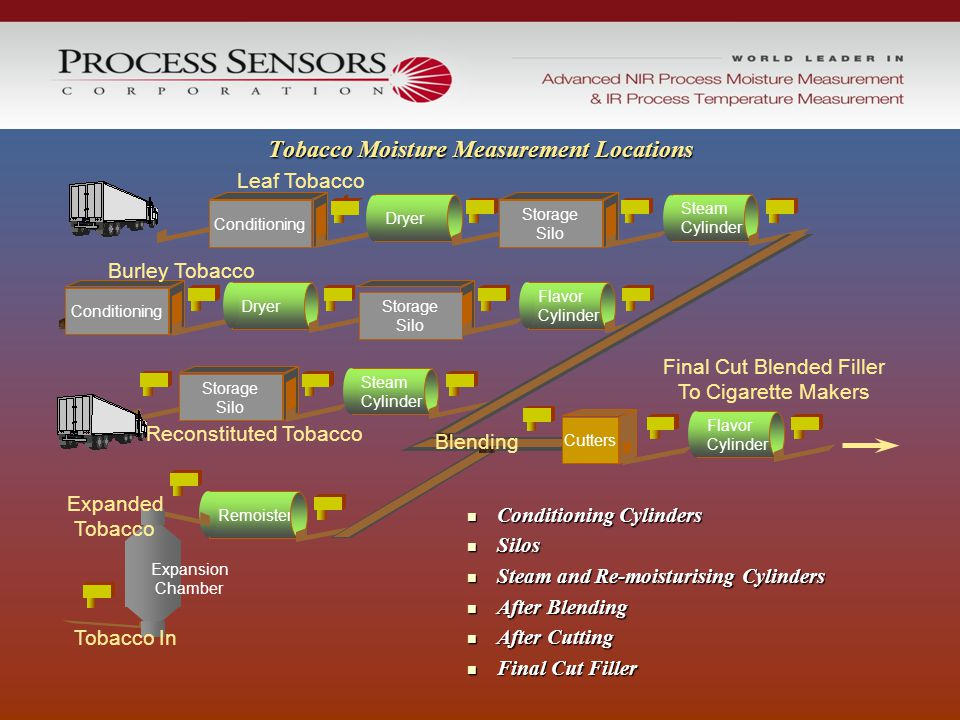 Tobacco Moisture Measurement Locations