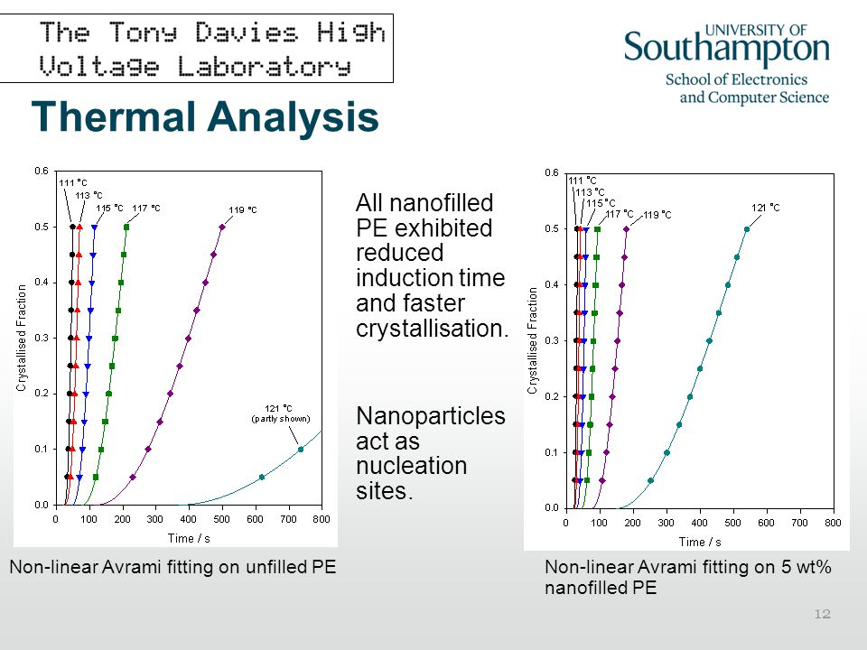 Thermal Analysis All nanofilled PE exhibited reduced induction time and faster crystallisation. Nanoparticles act as nucleation sites.