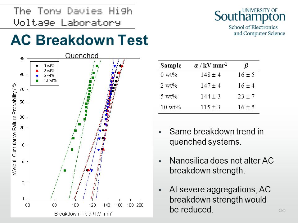 AC Breakdown Test Same breakdown trend in quenched systems.