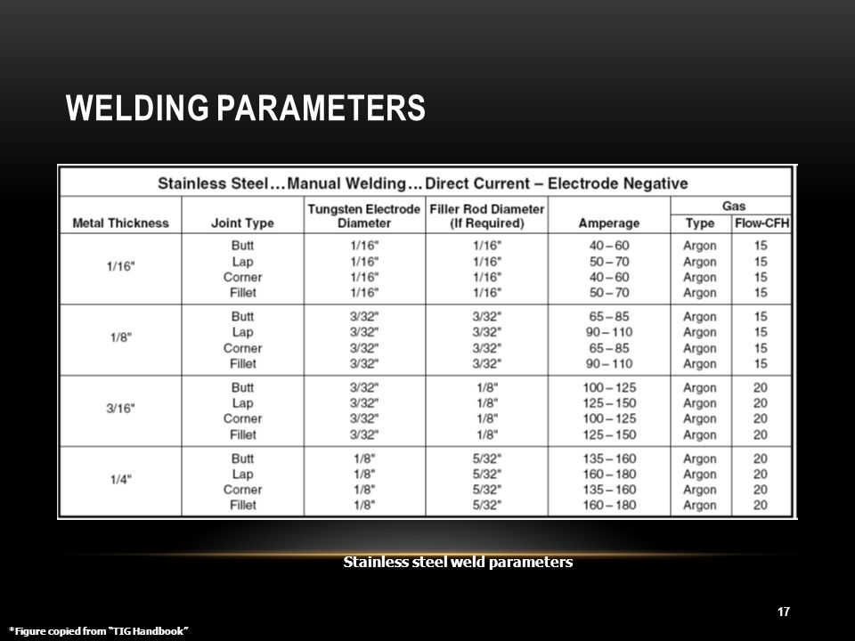 Welding Parameters Stainless steel weld parameters