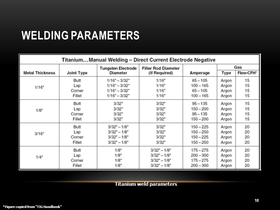 Welding Parameters Titanium weld parameters