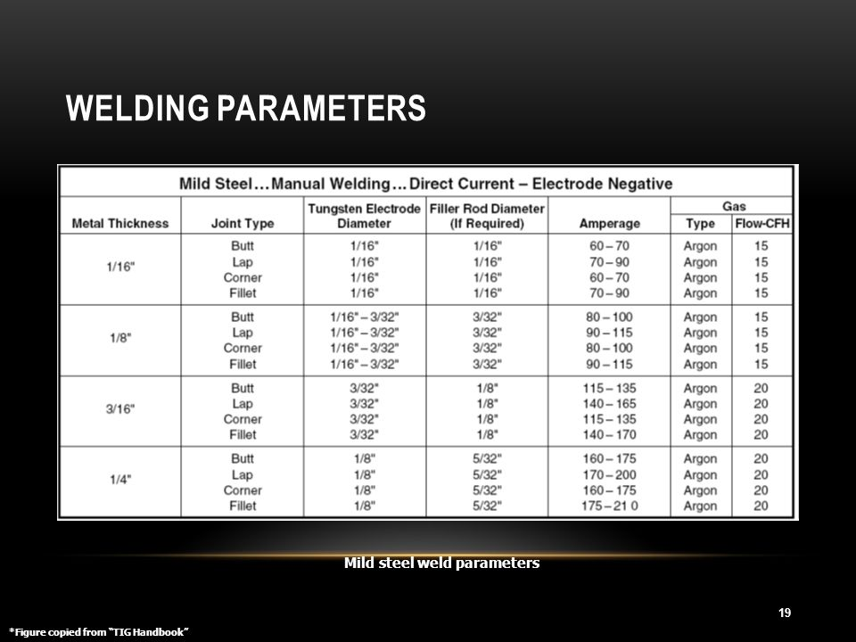 Welding Parameters Mild steel weld parameters
