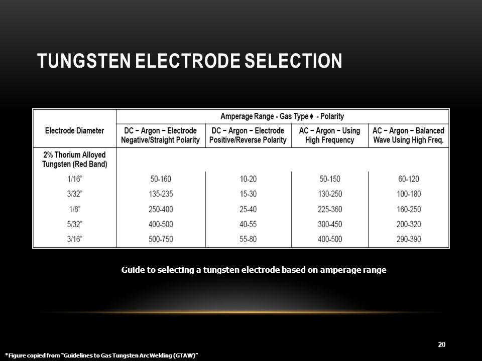 Tungsten Electrode Selection