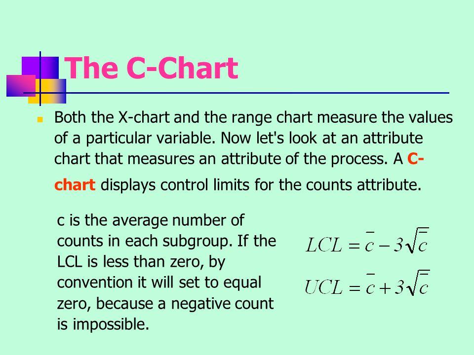 The C-Chart