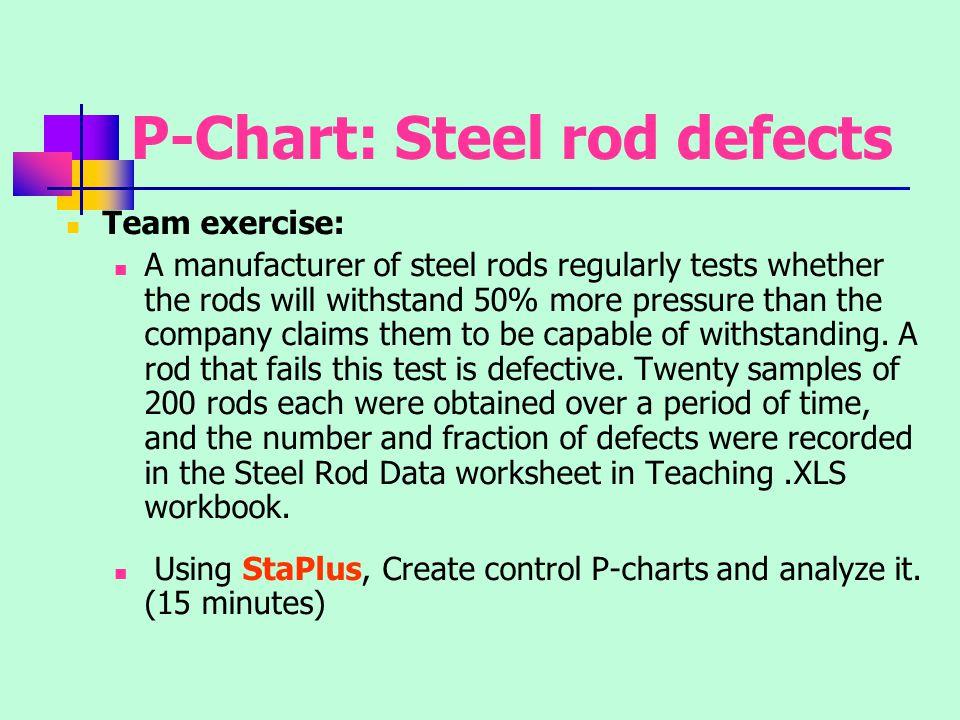 P-Chart: Steel rod defects