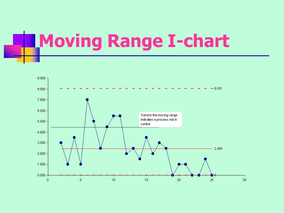 Moving Range I-chart
