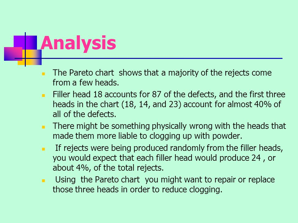 Analysis The Pareto chart shows that a majority of the rejects come from a few heads.