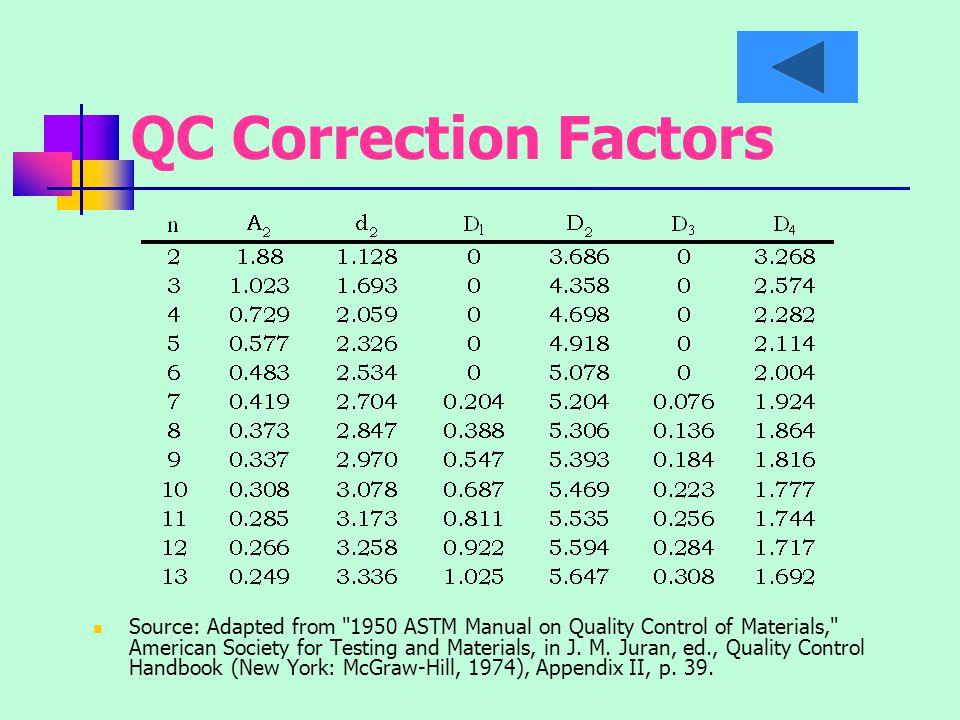 QC Correction Factors