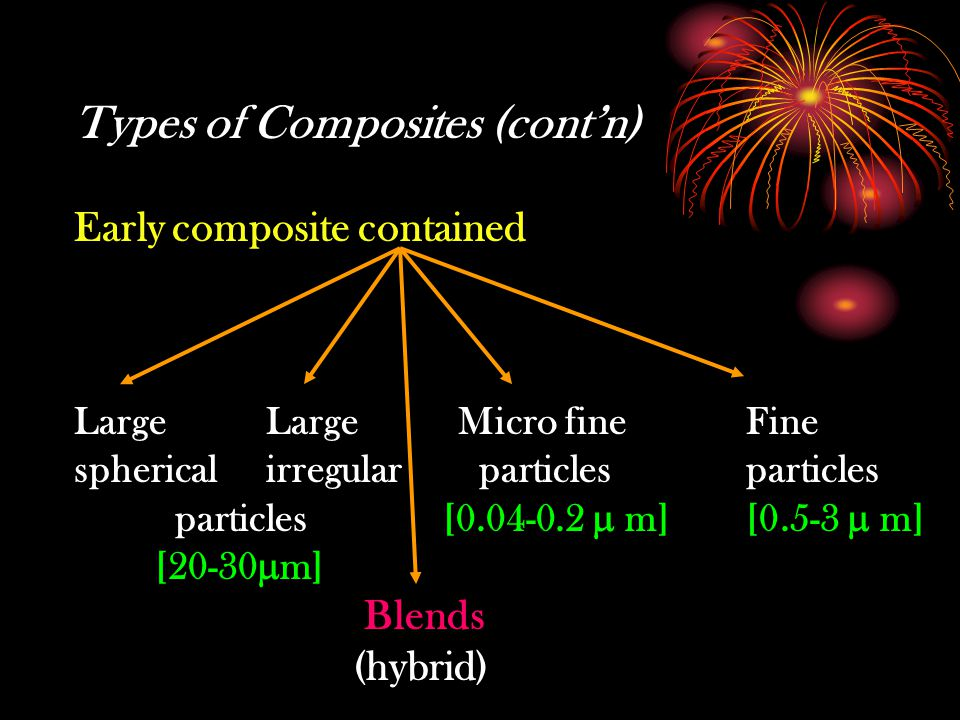 Types of Composites (cont'n)