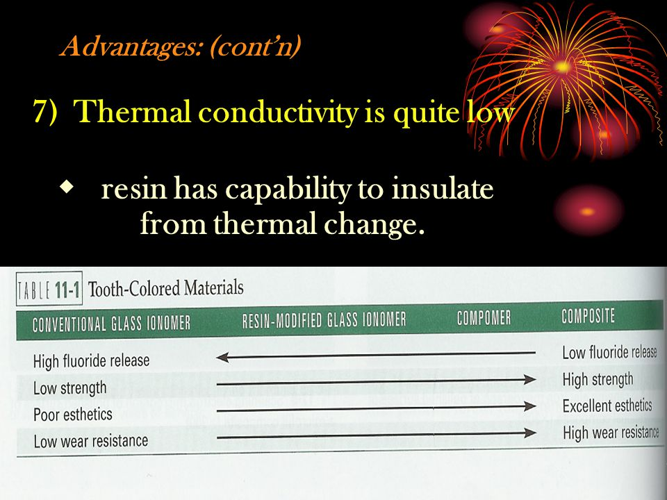 7) Thermal conductivity is quite low