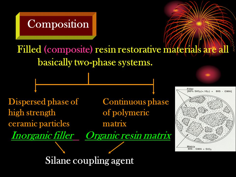 Composition Inorganic filler Organic resin matrix