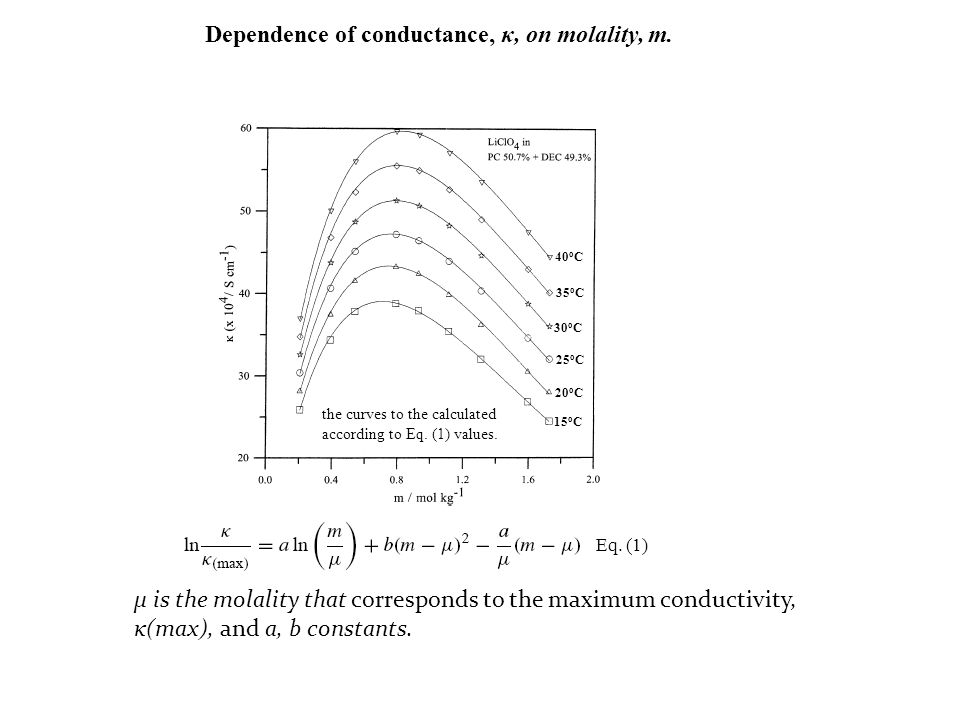 Dependence of conductance, κ, on molality, m.